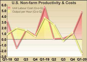 U.S. Labor Productivity Slumps 2.5% In Q1, Much Less Than Expected