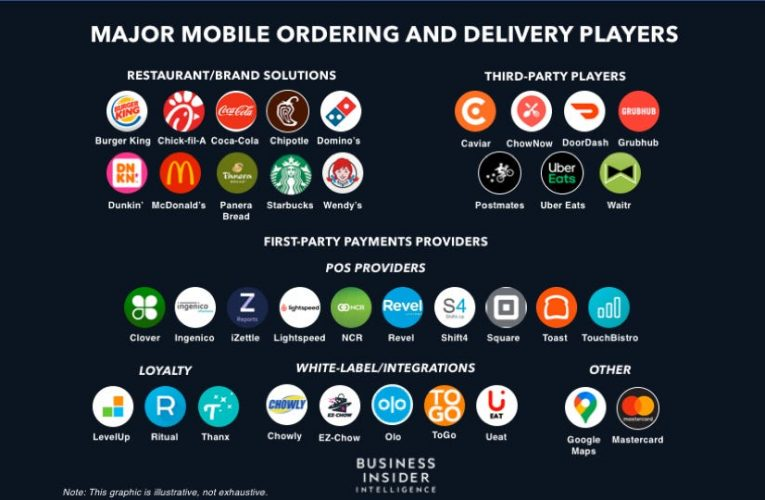 MOBILE ORDER-AHEAD AND DELIVERY: How leading payments facilitators can help restaurants tap into industry demand and win volume