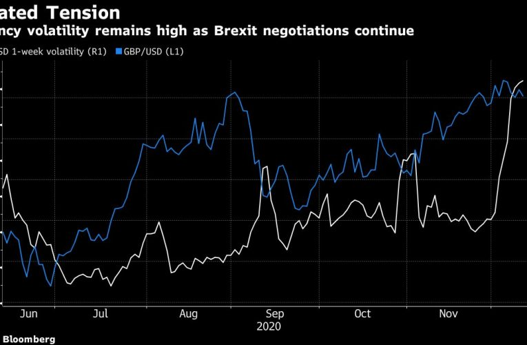 Pound Drops After Leaders Dinner Fails to Break Brexit Impasse
