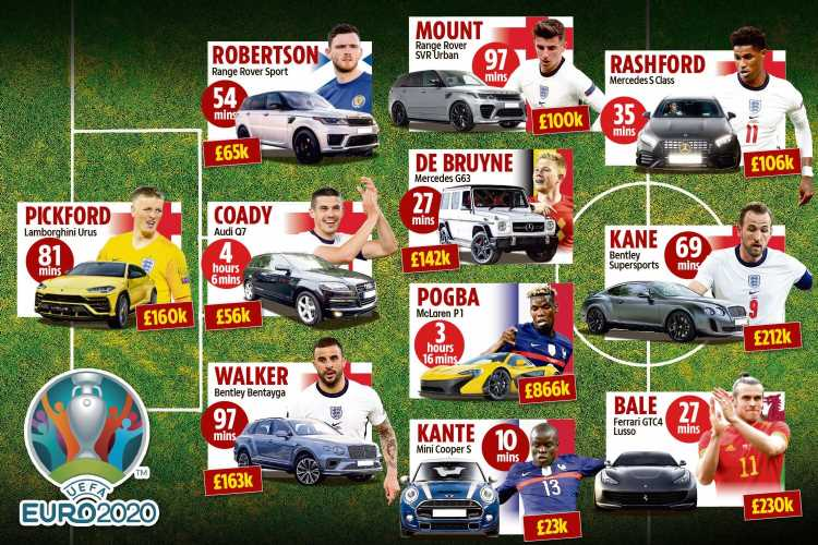 From Kane to Bale to Kante, what Euros stars drive and how long it takes them to earn it
