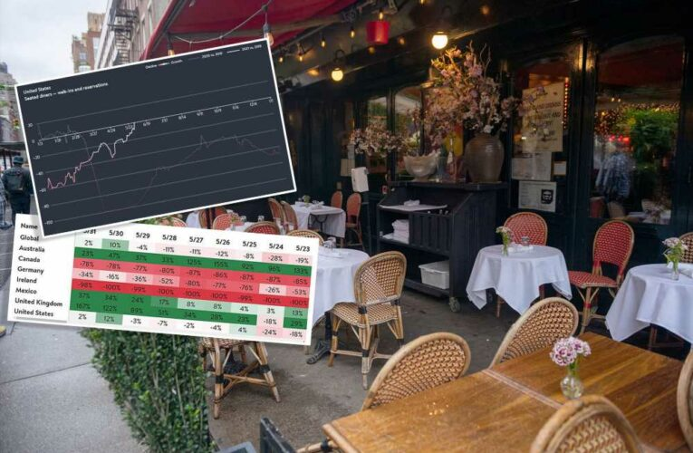New York restaurants continue to struggle despite strong recovery in US