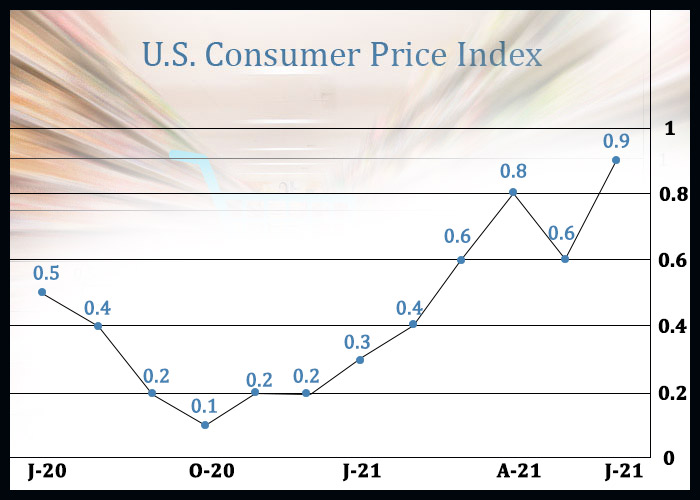 U.S. Consumer Prices Show Biggest Increase In 13 Years In June