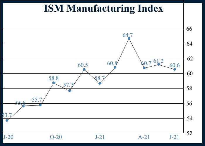 U.S. Manufacturing Growth Slows Modestly In June