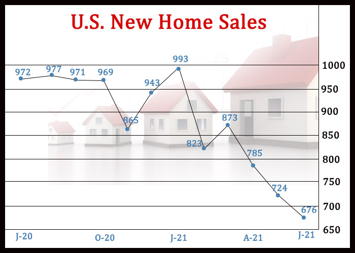 U.S. New Home Sales Unexpectedly Plunge To More Than One-Year Low