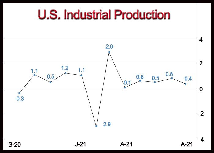 U.S. Industrial Production Rises Slightly Less Than Expected In August